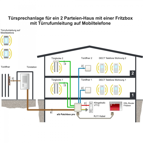 Türsprechanlage mit Fritzbox