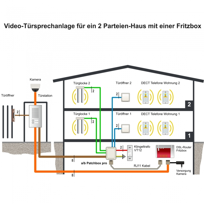 Video-Türsprechanlage